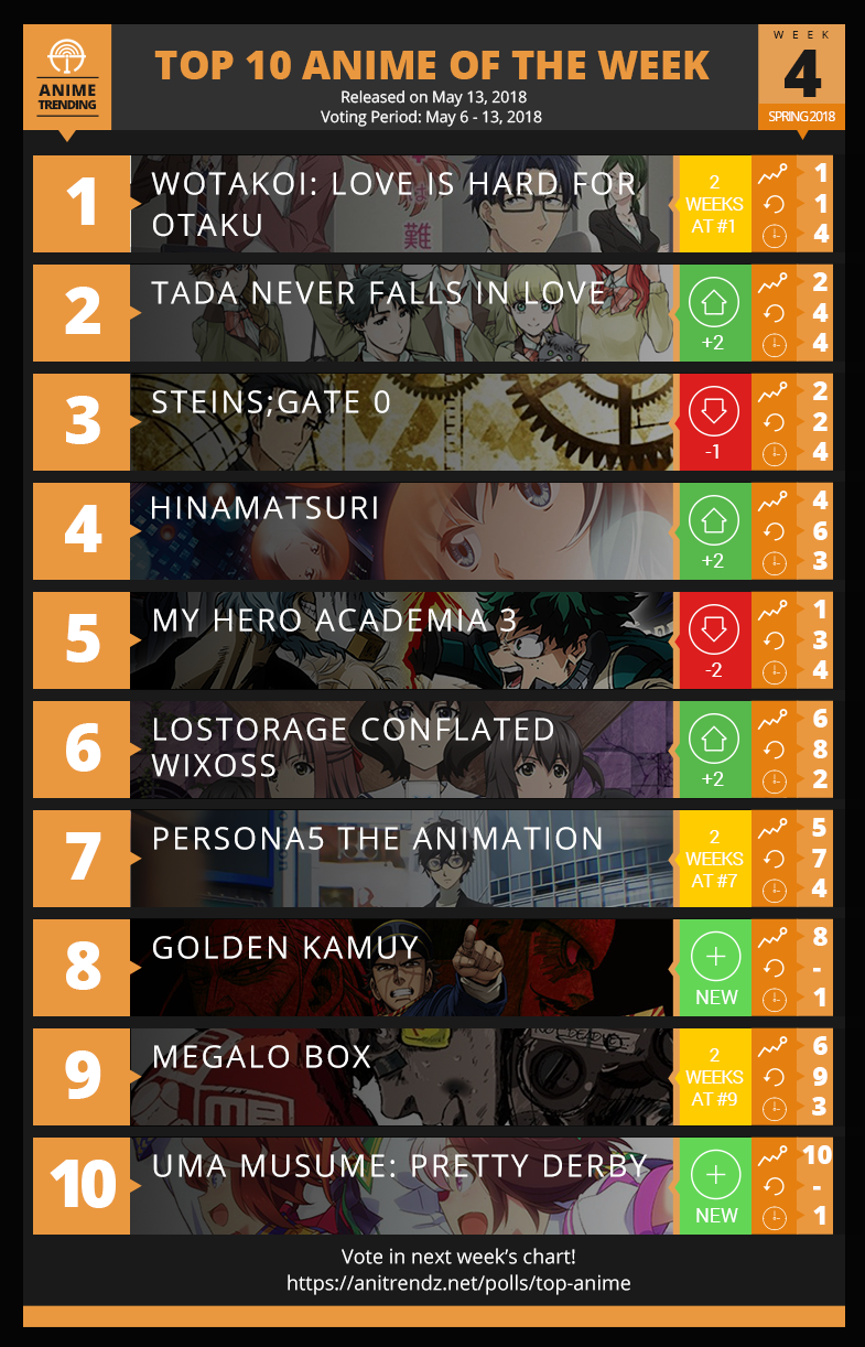 Top 10 Anime of Spring 2018 Anime Season Week#3