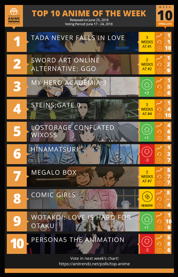Top 10 Anime of Spring 2018 Anime Season Week#10