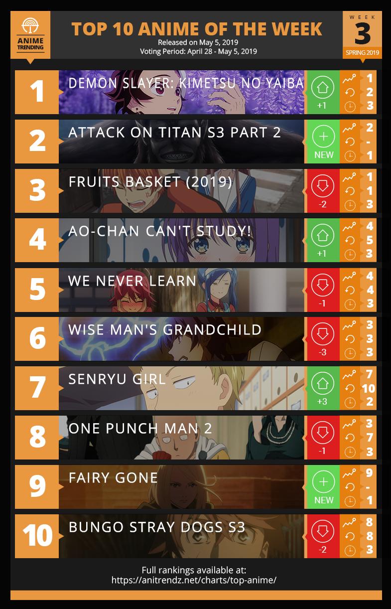 Top 10 Anime of Spring 2019 - Week 3