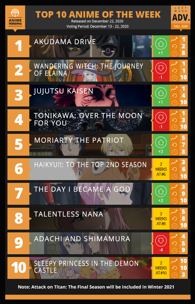 Top 10 Anime of Fall 2020  - Week 10