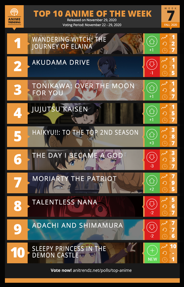 Top 10 Anime of Fall 2020  - Week 7