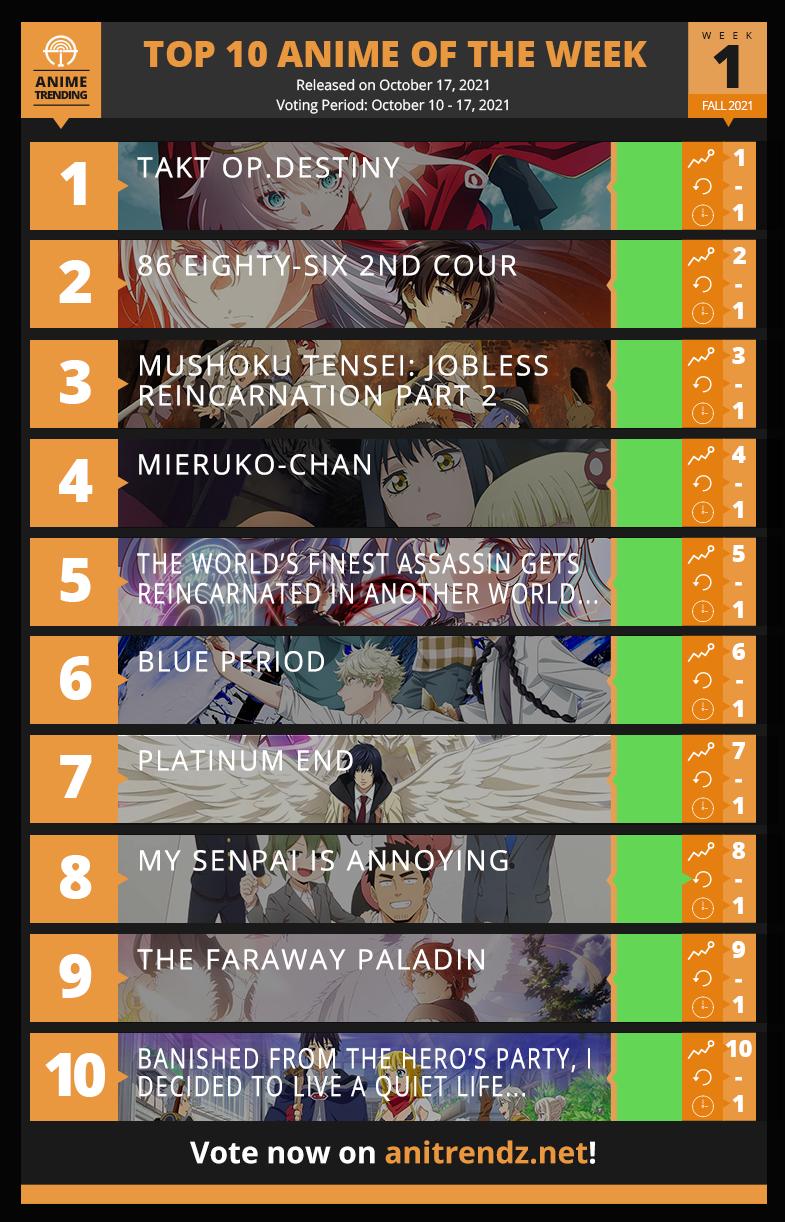 Top 10 Anime of Fall 2021  - Week 1