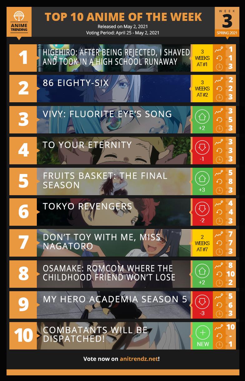 Top 10 Anime of Spring 2021  - Week 3