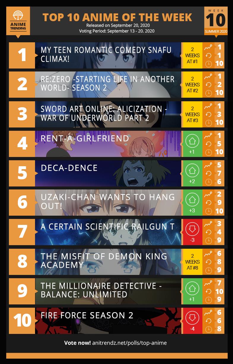 Top 10 Anime of Summer 2020  - Week 10