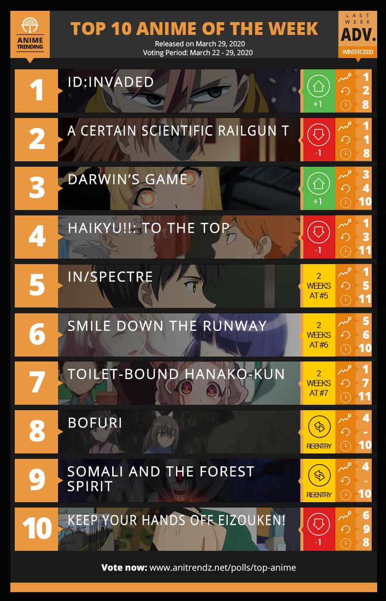Top 10 Anime of Winter 2020  - Week 11