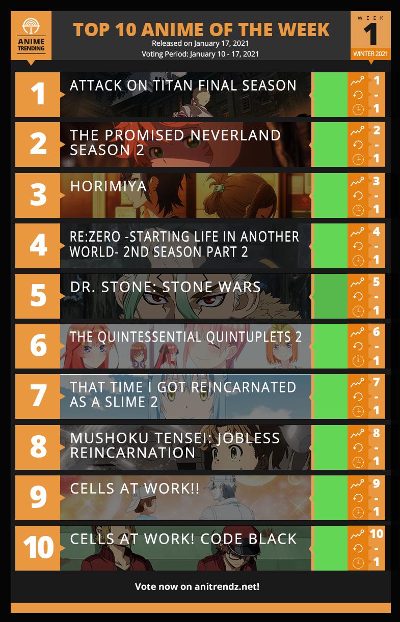 Top 10 Anime of Winter 2021  - Week 1