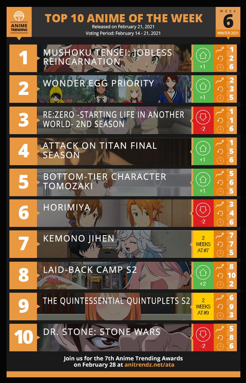 Top 10 Anime of Winter 2021  - Week 6